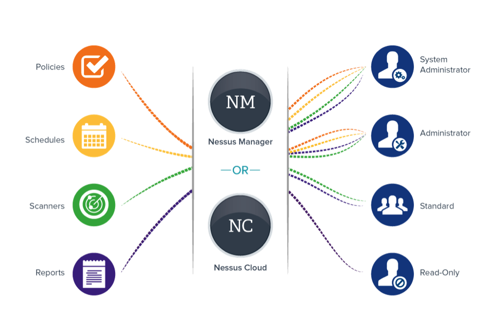 nessus-manager-nessus-cloud-diagram.png